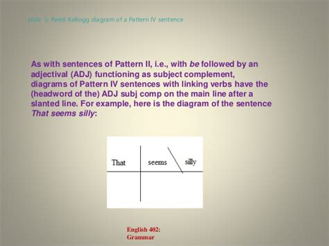 sentence patterns np1 english grammar lecture 7 the linking verb patterns
