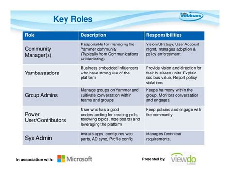 Office 365 Roles Sharepoint 2013 And Office 365 Collaboration Cloud And