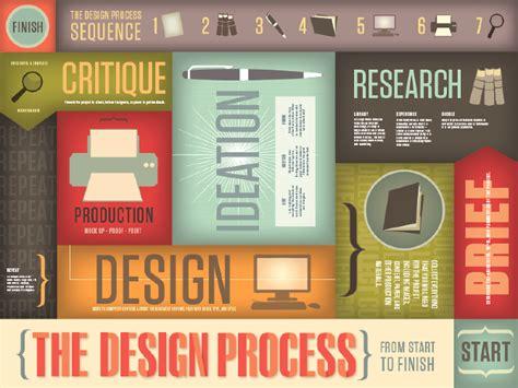 design poster process design process poster allison tylek
