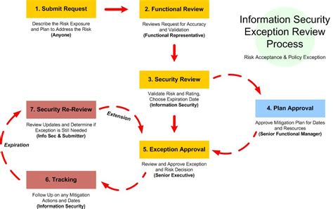 risk management workflow ossie org publications
