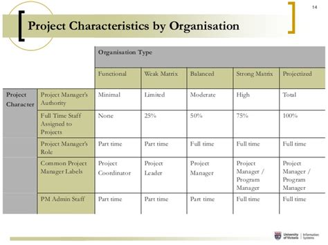 project escalation template project management