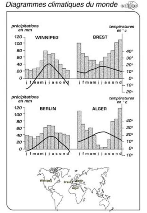 exercice diagramme ombrothermique pdf librairie interactive le climat la m 233 t 233 o