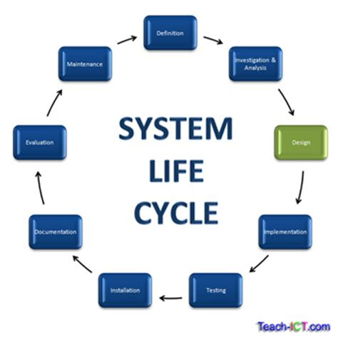 design phase is teach ict a2 level ict ocr exam board the system life cycle