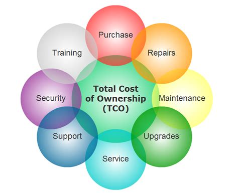 what is the true total cost to build a quality residential shoretel lowest total cost of ownership tco