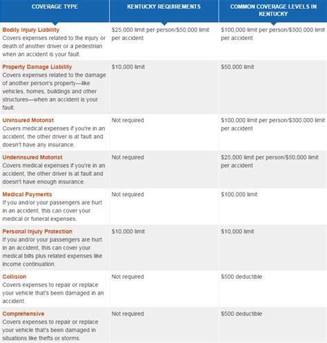car insurance   kentucky car insurance   Top 10 best