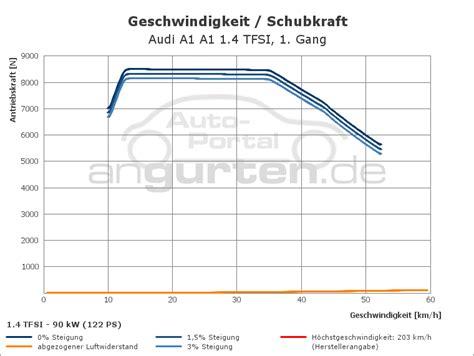 Technische Daten Audi A1 1 2 Tfsi by Audi A1 A1 1 4 Tfsi Technische Daten Abmessungen