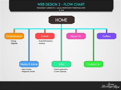 web flowchart maker the 5 holy commandments of web design by praveen sharma