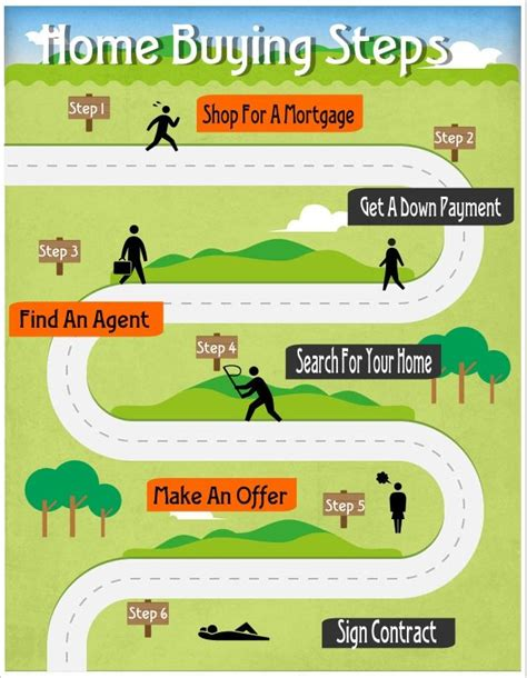 steps on buying a house first time home buying process housing pinterest