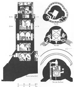 Warwick Castle Floor Plan by Warwick Castle