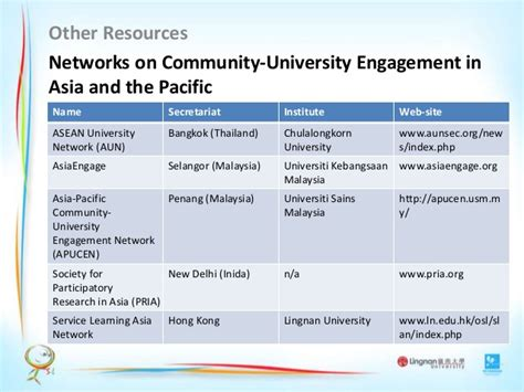 Cd Pria Pacific carol ma perspective from east asia community based research sympos