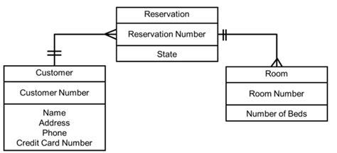 entity state diagram verifying use cases data flow diagrams entity
