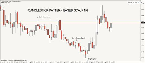 Candlestick Pattern Scalping | scalping definition forex scalping strategies by profitf