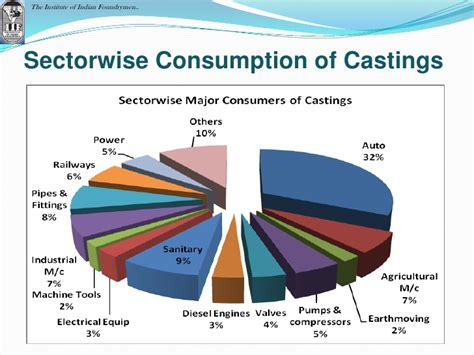 energy use pattern in india and world status of indian foundry industry