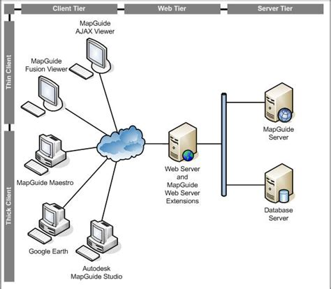 3 tier web architecture diagram mapguidearchitecture mapguide open source
