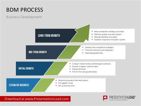 Business Development Ppt Template Business Development Template