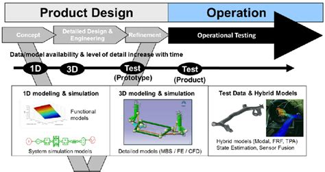 product layout operations extended v cycle for product design operation process