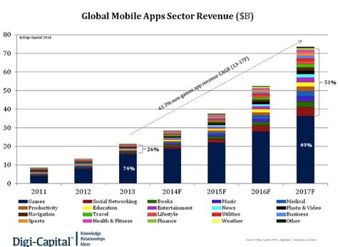 mobile market the overview of mobile app market why you should enter