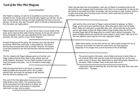 Plot diagram lotf gallery how to guide and refrence jzgreentown lord of the flies plot diagram 28 images plot line ccuart Choice Image