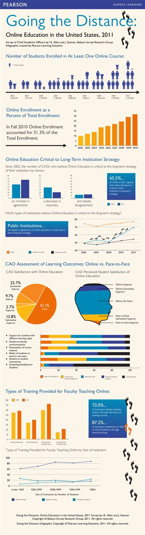 Distance Mba Programs In Usa by Infographic Education In The Usa Report 2011
