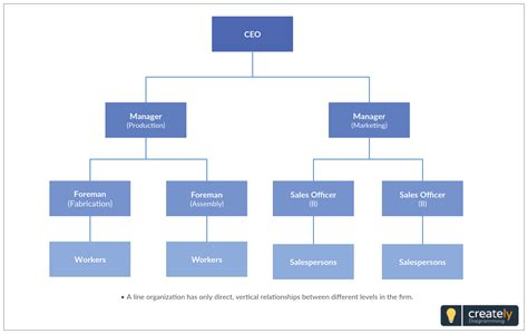 organisation structure template line organizational structure template to design line org