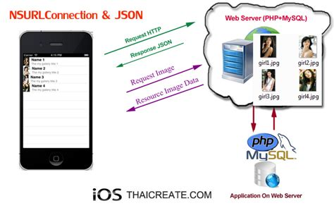 tutorial json php mysql learn worldwide ios iphone nsurlconnection and php mysql