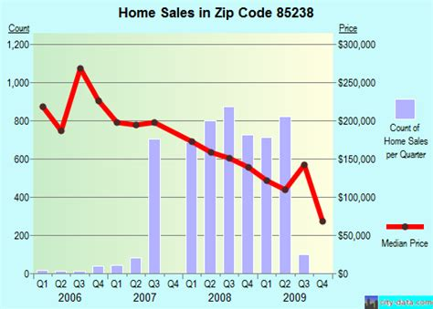 maricopa az zip code 85238 real estate home value
