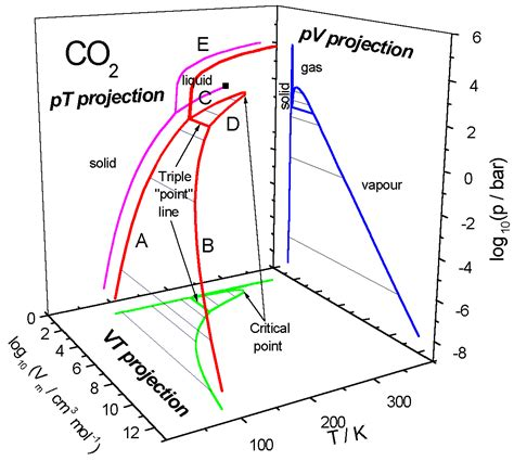 phase diagrams pvt phase diagram repair wiring scheme