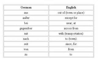 prepositions in german