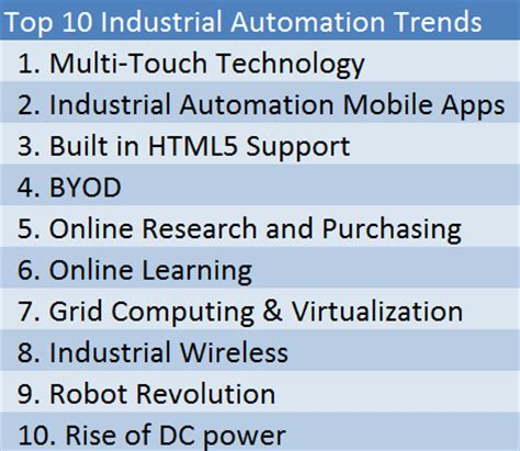 image gallery industrial automation trends