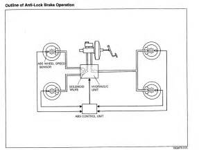 Abs Brake System Diagram How The Fd Anti Lock Brakes Abs Is Controlled Rx7club