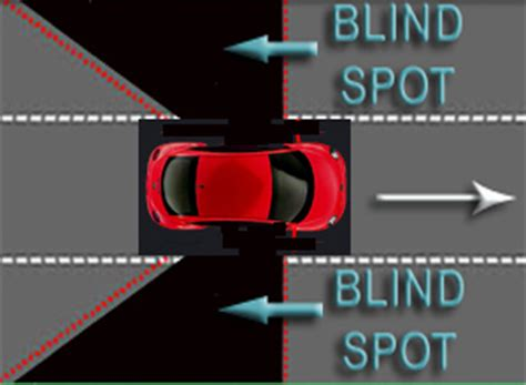 Blind Spots In Sudden adoreauto let s indulge in the automobile world