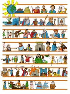 Old testament timeline figuresbible study tijdlijn compleet church