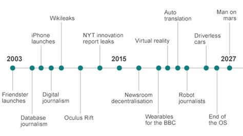the future in america a search after realities books future of news timeline of the connected generation