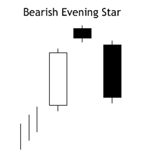bearish evening star pattern   learn the stock market