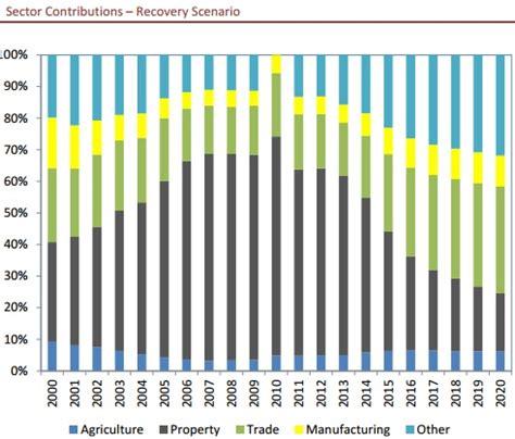 irish economy 2015 2014 facts innovation news irish economy 2014 esri says gnp will grow at 5 in 2014