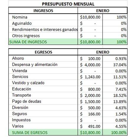 ejemplo pago servicio domestico colombia 2016 elabora tu presupuesto mensual