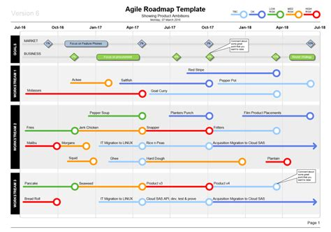 visio agile roadmap template show product plans in style