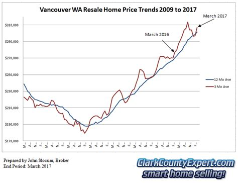 real estate home values vancouver wa march 2017