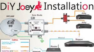 Dish Network Installers by Diy How To Install A Second Dish Network Joey To An Existing Hopper Joey Satellite Dish Setup