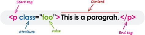 html tutorial republic html tags vs elements tutorial republic
