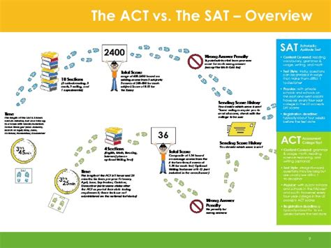 sections on the sat sat vs act