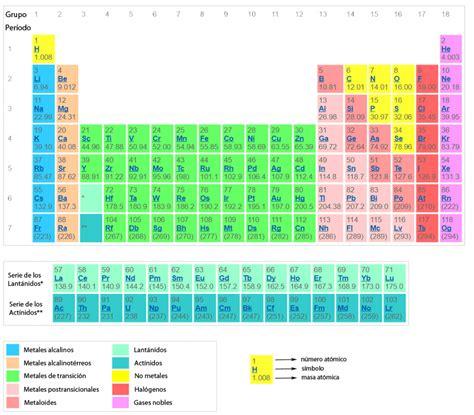 191 c 243 mo se clasifican los elementos en la tabla peri 243 dica