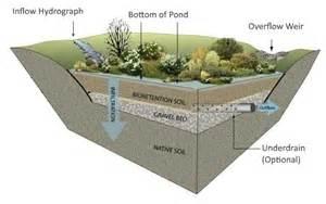retention pond in backyard basic working procedures gt creating detention ponds gt step