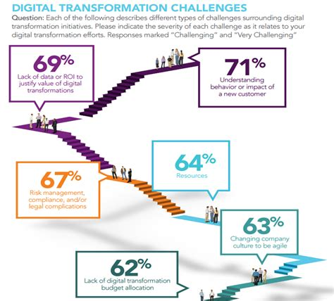 theme transformation definition 2016 state of digital transformation huffpost