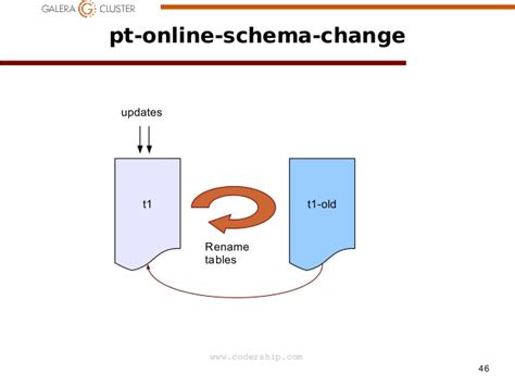 Change Table Schema Change Table Schema Sql 2016 Temporal Tables Can You Change The Schema Sql Server Premier