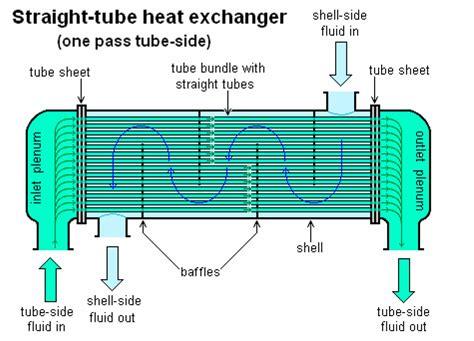 design guidelines for heat exchanger heat exchanger types enggcyclopedia