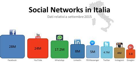 le si鑒e social social networks in italia whatsapp e linkedin le vere