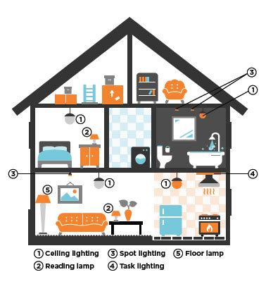 types of lights for house factsheet light bulb buyers guide energy rating