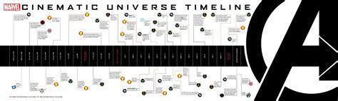 marvel cinematic universe timeline the history of the entire marvel cinematic universe