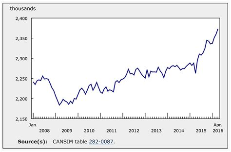 Mba Employment Statistics Canada by B C Unemployment Rate Lowest In Canada For Time